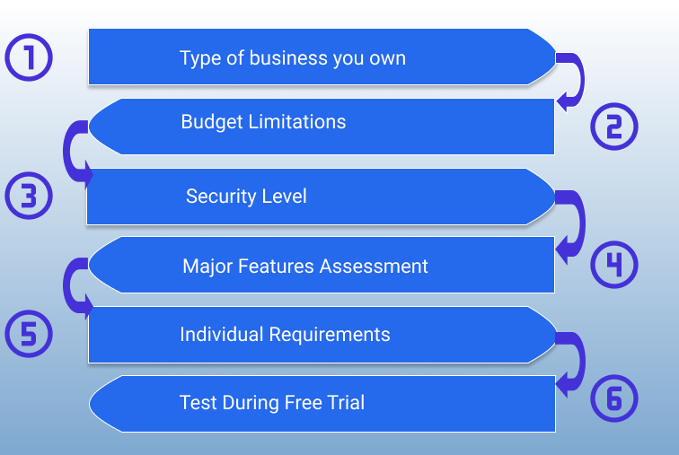 Board portal vendors comparison process and key factors to consider: 1. Type of business you own 2. Budget limitations 3. Security level 4. Major Features Assessment 5. Individual requirements 6. Test during free trial